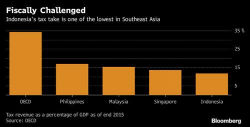 Indonesia sap tro thanh nen kinh te nghin ty USD