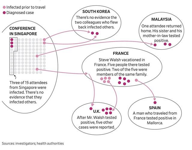 Virus corona lây lan khắp Á, Âu từ một hội thảo kinh doanh ở Singapore