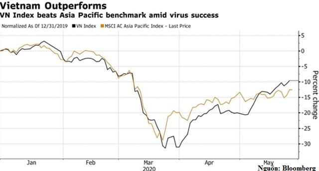 Thị trường chứng khoán Việt Nam được đánh giá tốt nhất châu Á trong tháng 5/2020