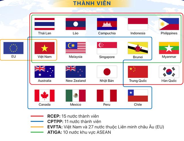 Infographic: Sự khác nhau giữa RCEP với CPTPP, EVFTA và ATIGA