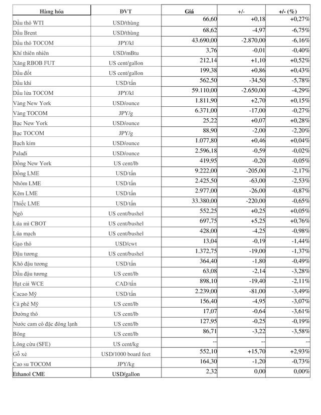 Tổng kết giá hàng hóa thế giới phiên 19/7: Giá hầu hết đi xuống do USD tăng, dầu giảm mạnh