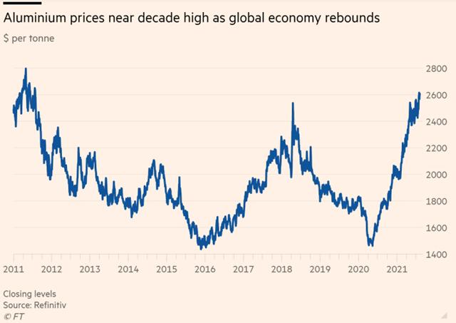 Giá nhôm tăng vọt do kinh tế toàn cầu bùng nổ
