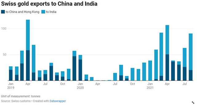 Xuất khẩu vàng Thụy Sỹ sang Ấn Độ tháng 8 cao nhất 5 tháng