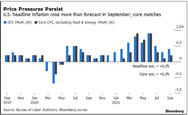 Lạm phát tháng 9 của Mỹ neo cao do giá thực phẩm và giá thuê nhà