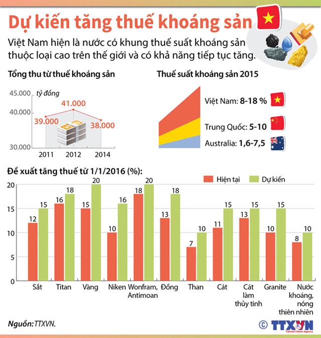 Thuế khoáng sản dự kiến tăng