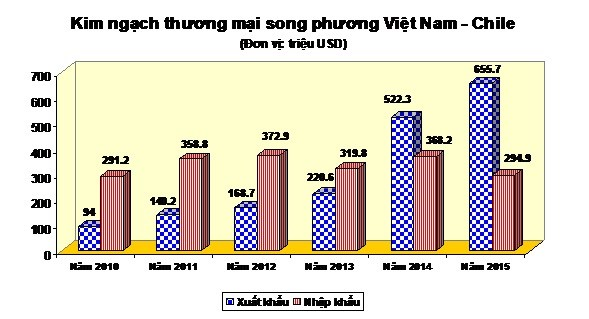 Bước nhảy vọt trong quan hệ kinh tế-thương mại giữa Việt Nam và Chi Lê