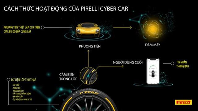 Xuất hiện loại lốp xe siêu thông minh