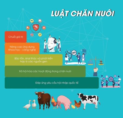 Nghị định của Chính phủ hướng dẫn Luật Chăn nuôi