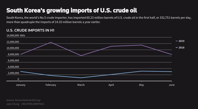 Mỹ trở thành nhà cung cấp dầu lớn thứ 4 cho Hàn Quốc trong nửa đầu năm 2019