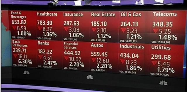 Chứng khoán Châu Âu giảm 1,8% do giá dầu Brent xuống 40 USD