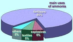 Giá nguyên liệu sản xuất phân bón tại châu Á giảm