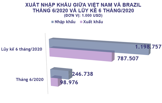 Hàng hóa xuất khẩu sang thị trường Brazil sụt giảm trong 6 tháng đầu năm 2020