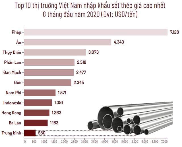 Top 10 thị trường Việt Nam nhập khẩu sắt thép nhiều nhất trong 8 tháng