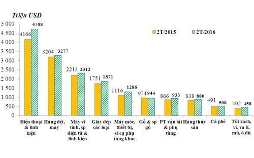 Xuất nhập khẩu khối FDI vượt ngưỡng 30 tỷ USD