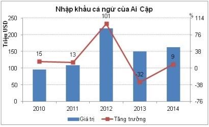 Ai Cập – điểm đến hứa hẹn cho cá ngừ Việt Nam