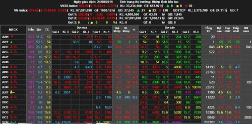 Chứng khoán sáng 16/11: HAG - HNG nổi sóng, ROS bị chốt lời mạnh