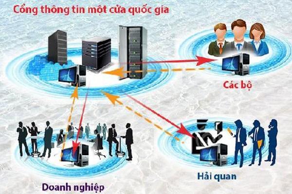 Thông báo của Văn phòng CP về thúc đẩy Cơ chế một cửa quốc gia, một cửa ASEAN