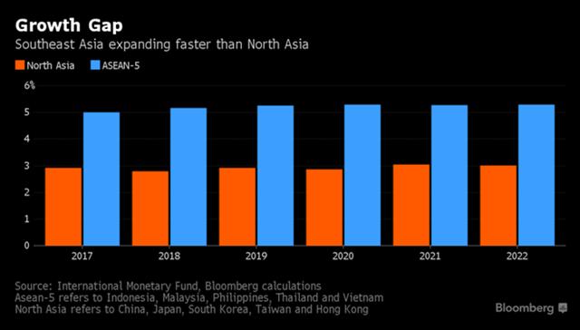Vượt qua những nền kinh tế hàng đầu thế giới, Đông Nam Á dẫn đầu đà tăng trưởng